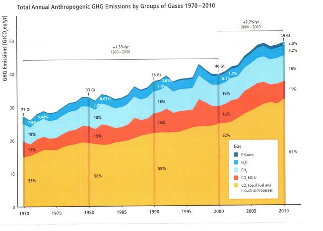 From 2014 IPCC report: Annual anthropogenic GHG emissions. CO2 FOLU refers to CO2 emissons from forestry and other land use. F gases refer to fluorinated gases covered under the Kyoto protocol.