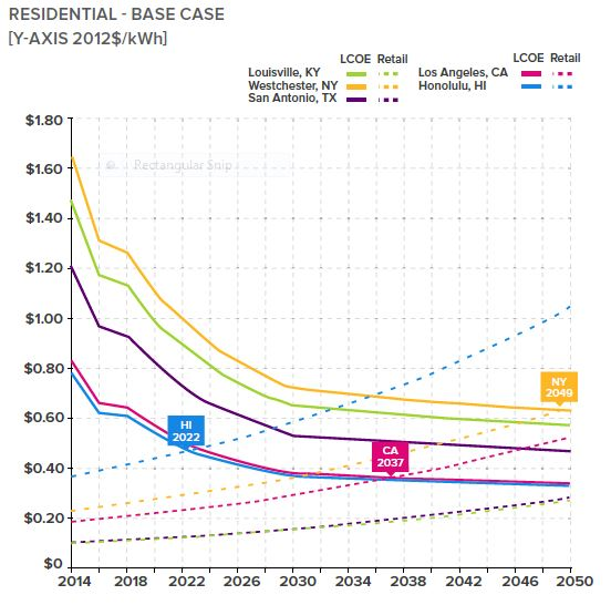 "Grid parity. Projections when solar photovoltaic (PV) combined with batteries will be cheaper than utility retail prices. From a report, ""The Economics of Grid Defection"", by Rocky mountain Institute (RMI), 2014."