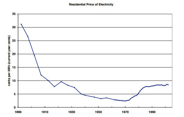 Residential price of electricit, in current-year cents per kilowatt-hour. Source: Morgan, et al (2005).