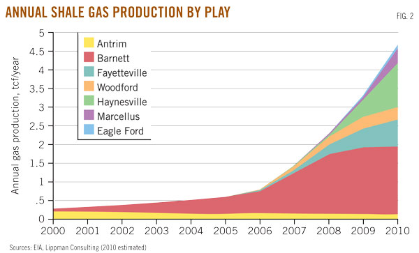 "2006 represents the tipping point for the ""shale gas revolution""."