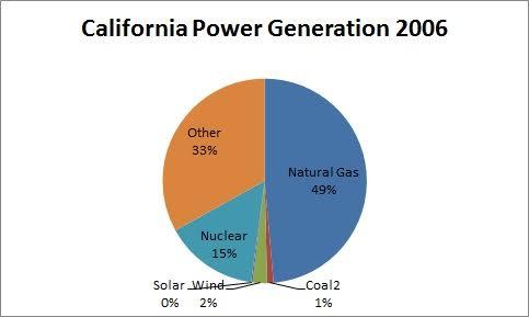 California power generation 2006
