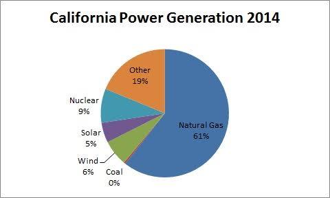 California power generation 2014