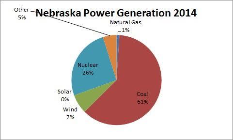 Nebraska power generation 2014