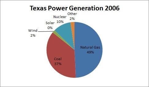 Texas power generation 2006