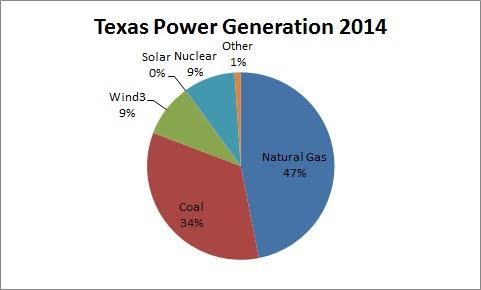 Texas power generation 2014