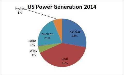 US Power Generation 2014