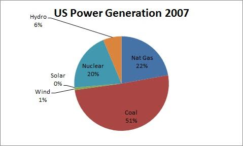 US Power Genration 2007