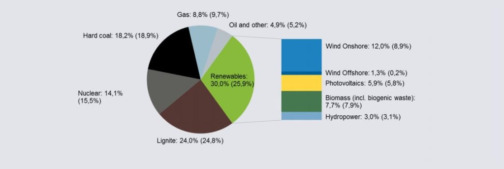 Germany. Fuel mix 2015. AG Energiebalanzen. Agora: The Energy Transition In the Power Sector. State of Affairs 2015. 2014 numbers within brackets.