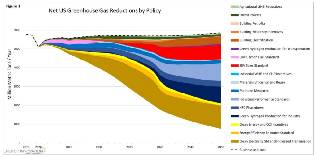 Text Box: Net US Greenhouse Gas Reductions by Policy. From Modeling the Climate Crisis Action Plan by Energy Innovation.